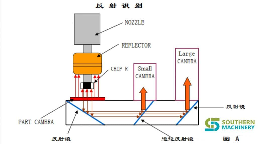 principle of PANASONIC-MV2V(C-F-B) component recognition (1)