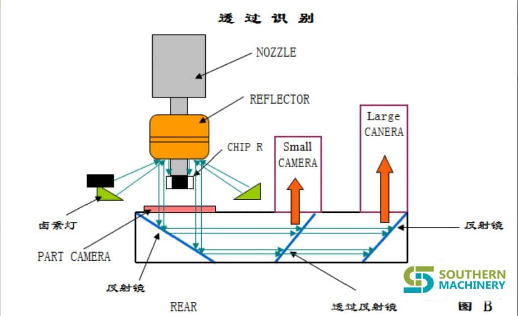 principle of PANASONIC-MV2V(C-F-B) component recognition (2)
